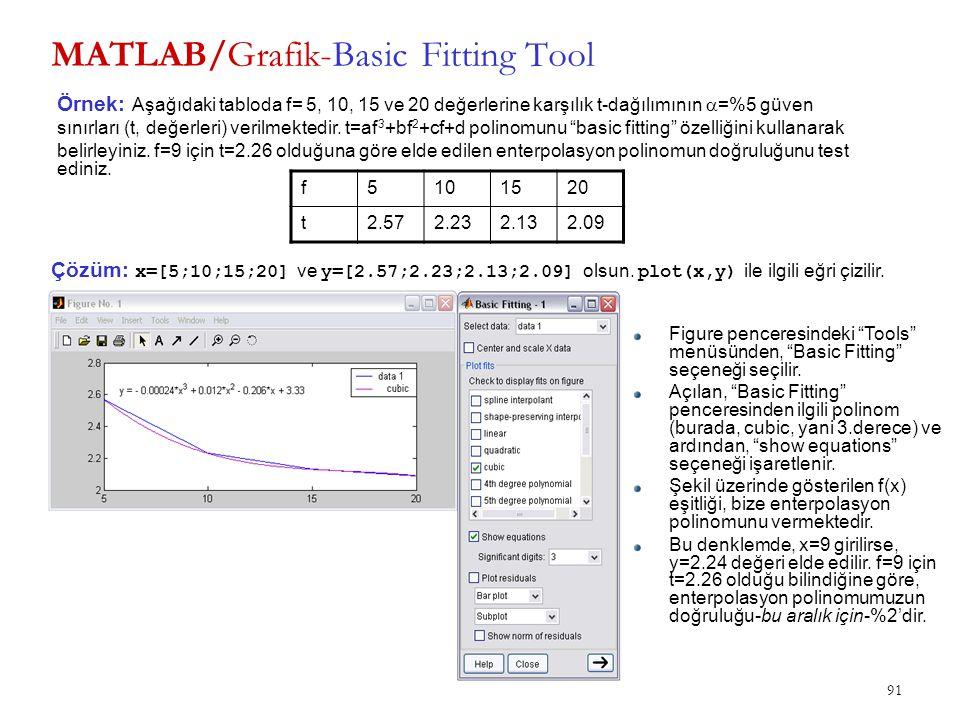 91 MATLAB/Grafik-Basic Fitting Tool f5101520 t2.572.232.132.09 Örnek: Aşağıdaki tabloda f= 5, 10, 15 ve 20 değerlerine karşılık t-dağılımının  =%5 gü