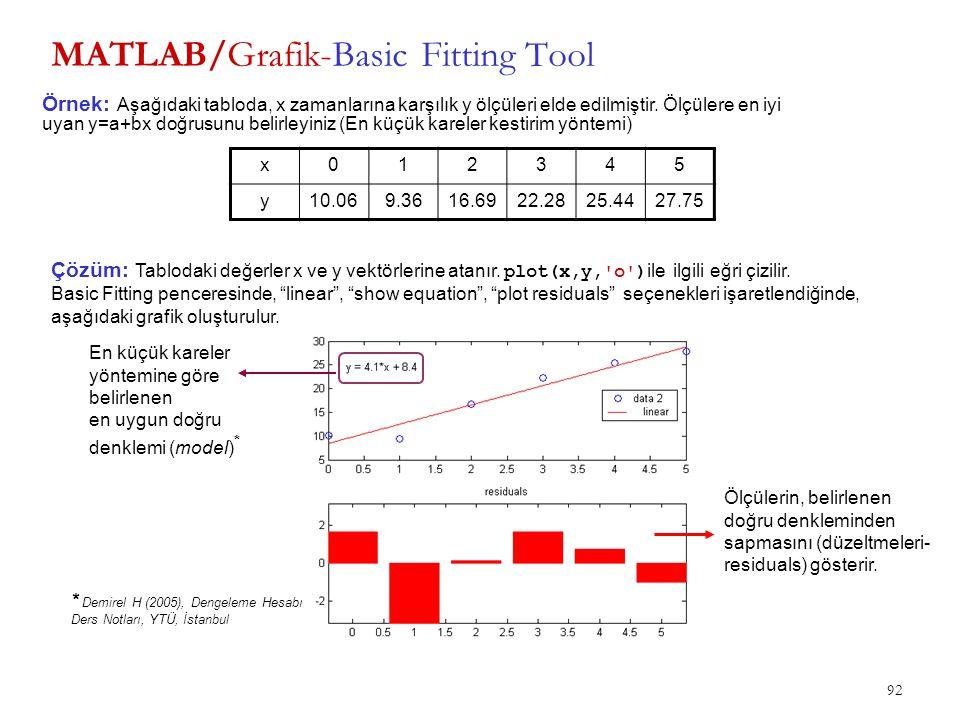 92 MATLAB/Grafik-Basic Fitting Tool x012345 y10.069.3616.6922.2825.4427.75 Örnek: Aşağıdaki tabloda, x zamanlarına karşılık y ölçüleri elde edilmiştir