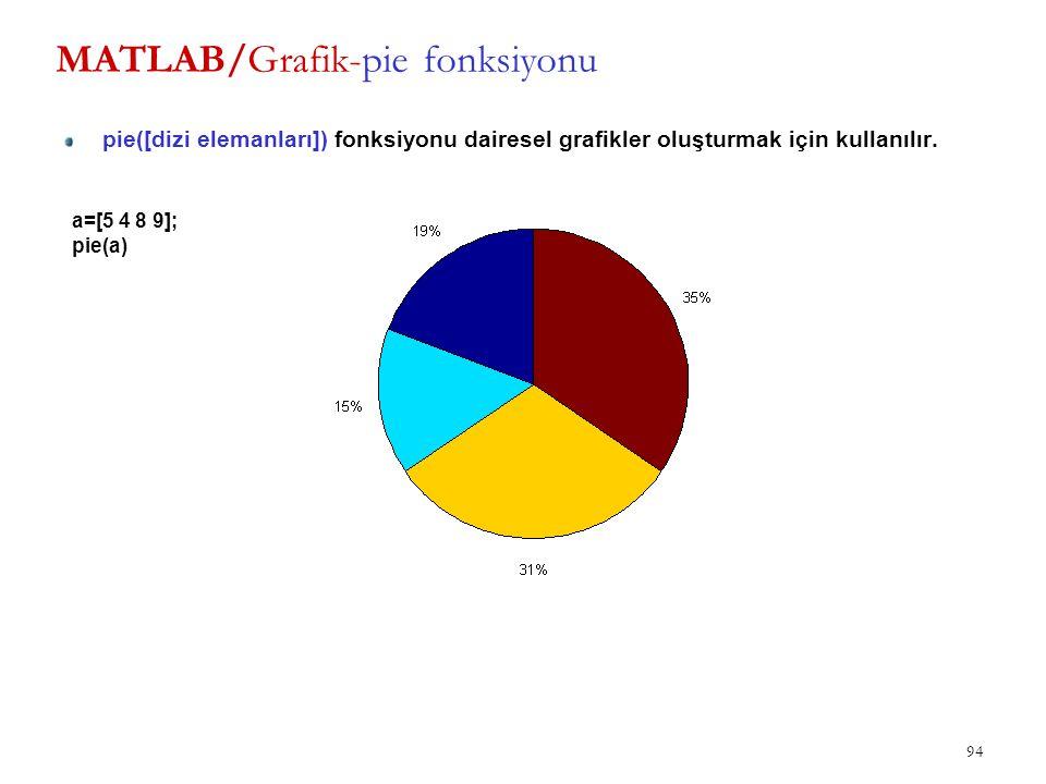 MATLAB/Grafik-pie fonksiyonu pie([dizi elemanları]) fonksiyonu dairesel grafikler oluşturmak için kullanılır. 94 a=[5 4 8 9]; pie(a)