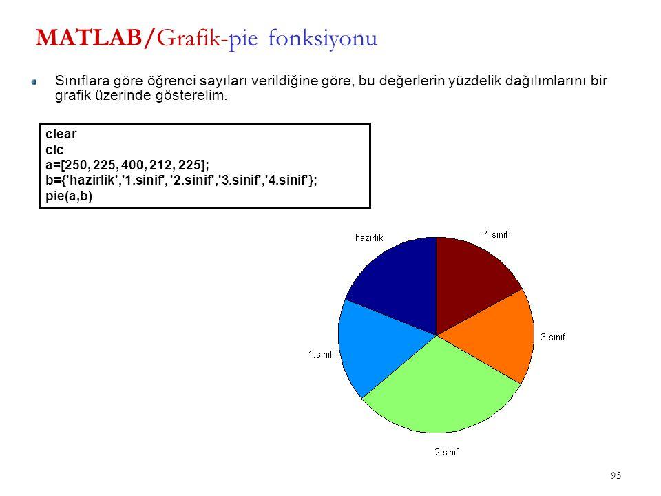MATLAB/Grafik-pie fonksiyonu 95 Sınıflara göre öğrenci sayıları verildiğine göre, bu değerlerin yüzdelik dağılımlarını bir grafik üzerinde gösterelim.