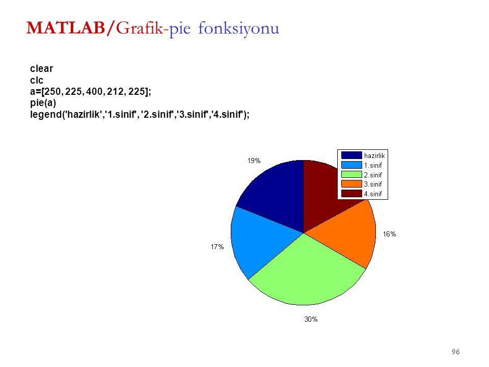 MATLAB/Grafik-pie fonksiyonu 96 clear clc a=[250, 225, 400, 212, 225]; pie(a) legend('hazirlik','1.sinif', '2.sinif','3.sinif','4.sinif');