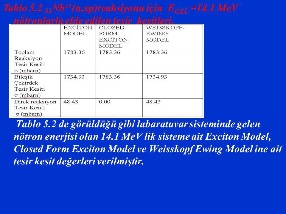 Tablo 5.2 de görüldüğü gibi labaratuvar sisteminde gelen nötron enerjisi olan 14.1 MeV lik sisteme ait Exciton Model, Closed Form Exciton Model ve Weisskopf Ewing Model ine ait tesir kesit değerleri verilmiştir.