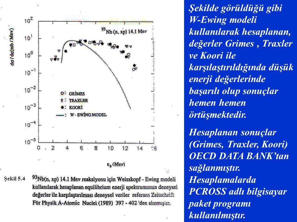 Şekil 5.4 Şekilde görüldüğü gibi W-Ewing modeli kullanılarak hesaplanan, değerler Grimes, Traxler ve Koori ile karşılaştırıldığında düşük enerji değer