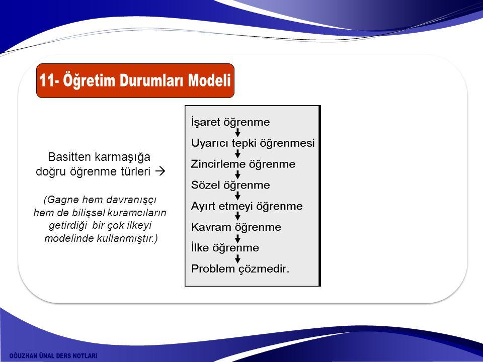 Basitten karmaşığa doğru öğrenme türleri  (Gagne hem davranışçı hem de bilişsel kuramcıların getirdiği bir çok ilkeyi modelinde kullanmıştır.)