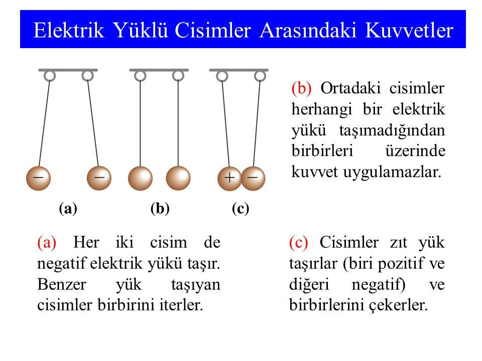 Elektrik Yüklü Cisimler Arasındaki Kuvvetler (a) Her iki cisim de negatif elektrik yükü taşır. Benzer yük taşıyan cisimler birbirini iterler. (b) Orta