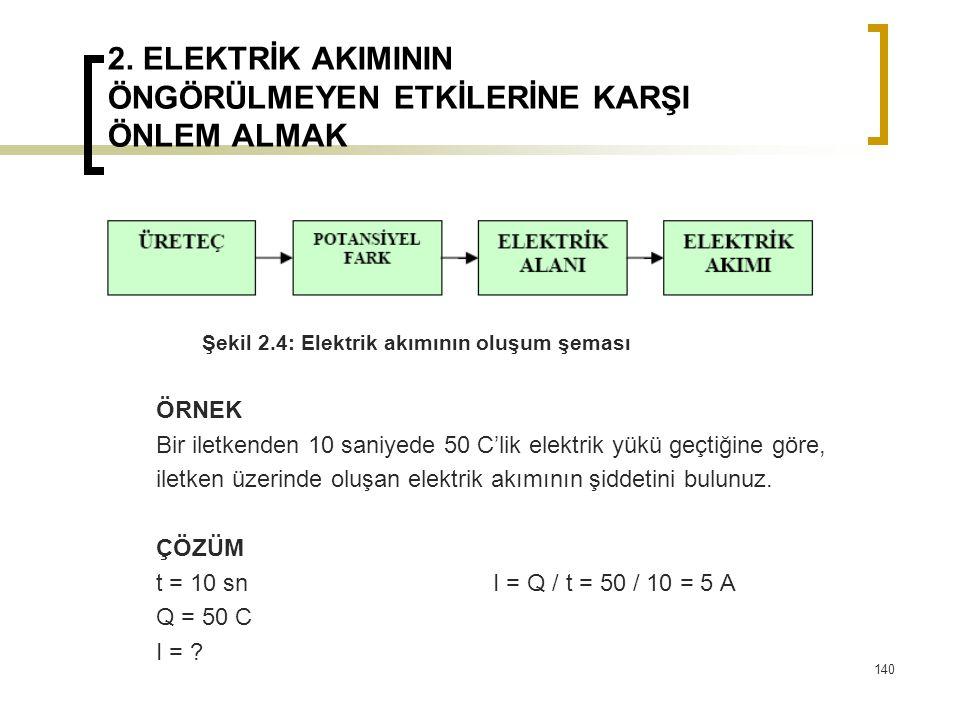 2. ELEKTRİK AKIMININ ÖNGÖRÜLMEYEN ETKİLERİNE KARŞI ÖNLEM ALMAK Şekil 2.4: Elektrik akımının oluşum şeması ÖRNEK Bir iletkenden 10 saniyede 50 C'lik el