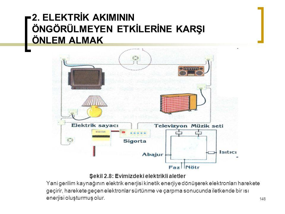 2. ELEKTRİK AKIMININ ÖNGÖRÜLMEYEN ETKİLERİNE KARŞI ÖNLEM ALMAK Şekil 2.8: Evimizdeki elektrikli aletler Yani gerilim kaynağının elektrik enerjisi kine