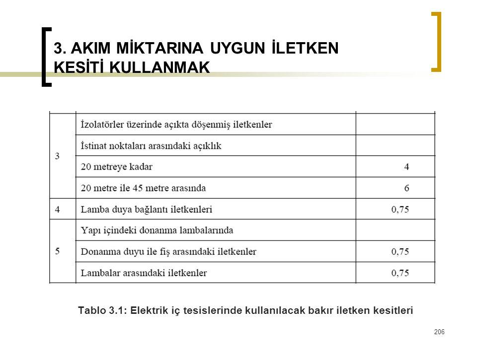 3. AKIM MİKTARINA UYGUN İLETKEN KESİTİ KULLANMAK Tablo 3.1: Elektrik iç tesislerinde kullanılacak bakır iletken kesitleri 206