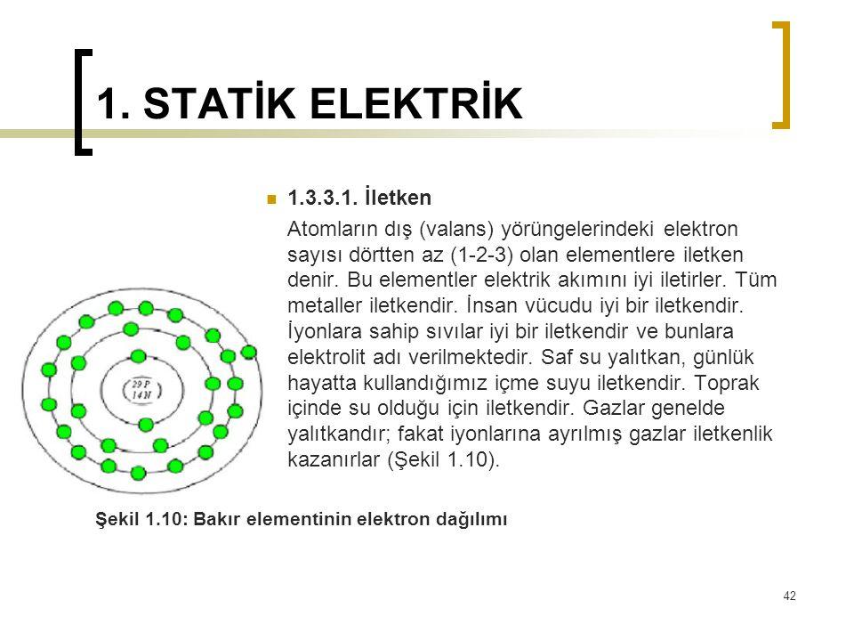 1. STATİK ELEKTRİK 1.3.3.1. İletken Atomların dış (valans) yörüngelerindeki elektron sayısı dörtten az (1-2-3) olan elementlere iletken denir. Bu elem