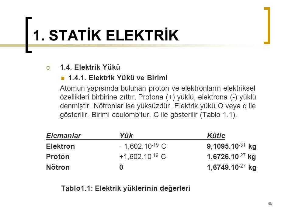 1. STATİK ELEKTRİK  1.4. Elektrik Yükü 1.4.1. Elektrik Yükü ve Birimi Atomun yapısında bulunan proton ve elektronların elektriksel özellikleri birbir