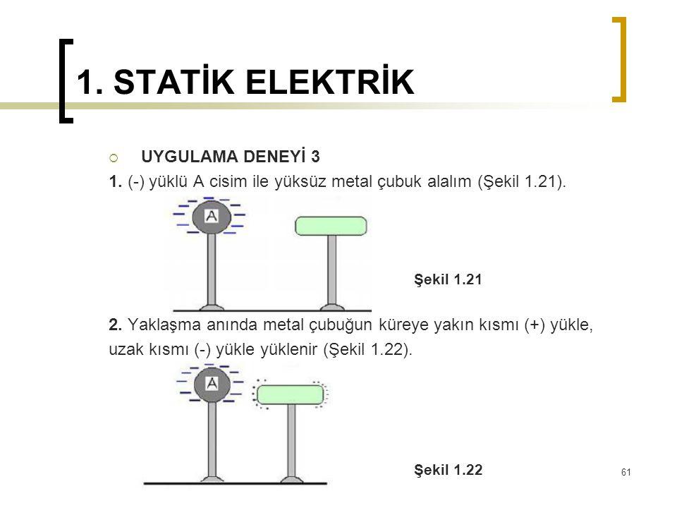 1. STATİK ELEKTRİK  UYGULAMA DENEYİ 3 1. (-) yüklü A cisim ile yüksüz metal çubuk alalım (Şekil 1.21). Şekil 1.21 2. Yaklaşma anında metal çubuğun kü