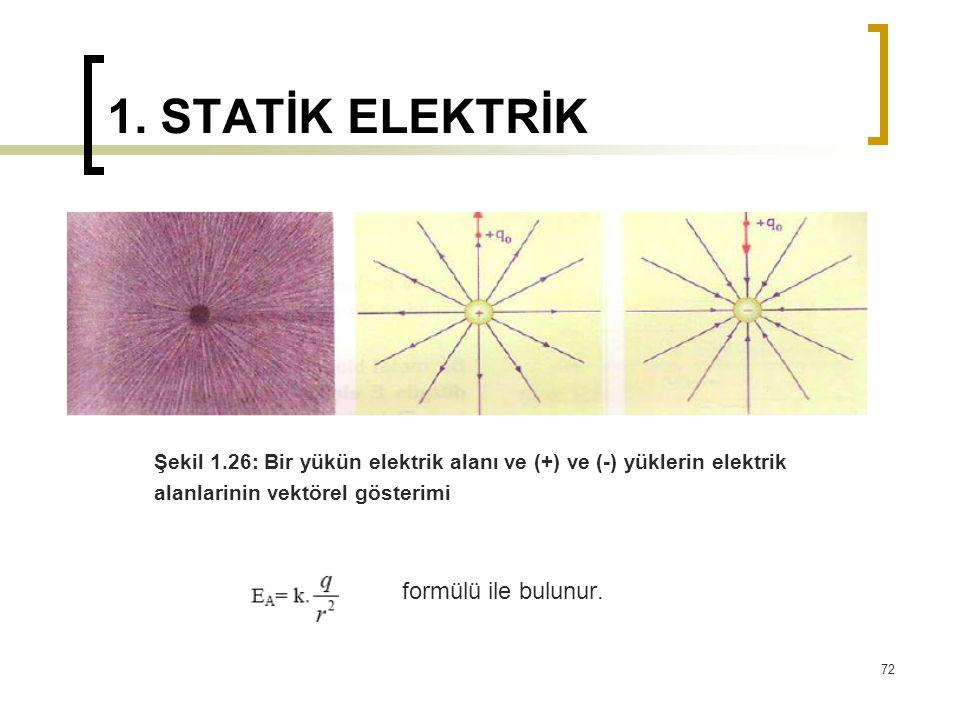 1. STATİK ELEKTRİK Şekil 1.26: Bir yükün elektrik alanı ve (+) ve (-) yüklerin elektrik alanlarinin vektörel gösterimi formülü ile bulunur. 72