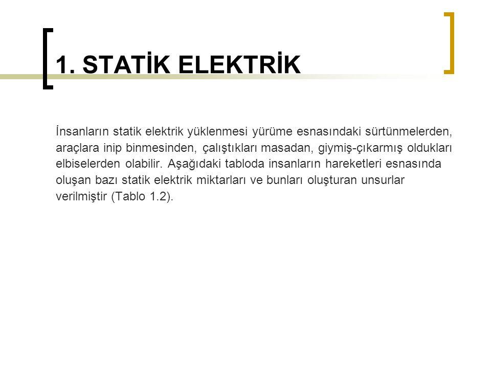 1. STATİK ELEKTRİK İnsanların statik elektrik yüklenmesi yürüme esnasındaki sürtünmelerden, araçlara inip binmesinden, çalıştıkları masadan, giymiş-çı