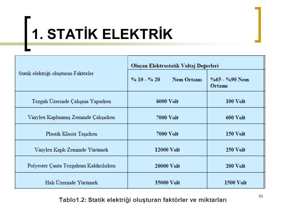1. STATİK ELEKTRİK Tablo1.2: Statik elektriği oluşturan faktörler ve miktarları 84