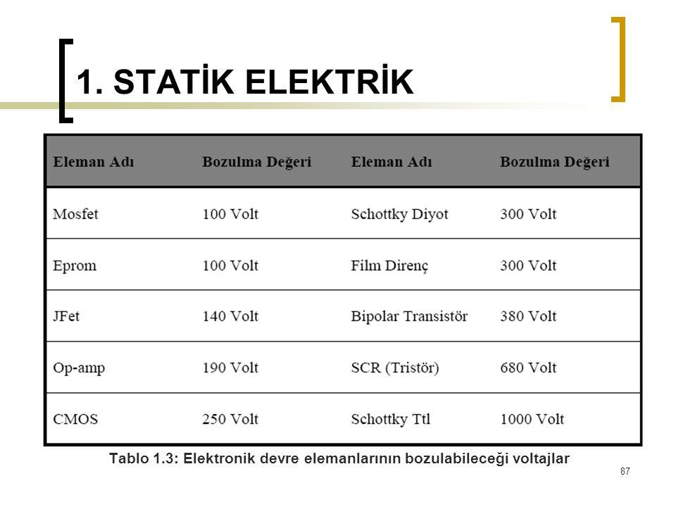 1. STATİK ELEKTRİK Tablo 1.3: Elektronik devre elemanlarının bozulabileceği voltajlar 87
