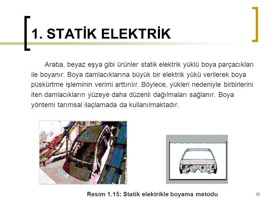 1. STATİK ELEKTRİK Araba, beyaz eşya gibi ürünler statik elektrik yüklü boya parçacıkları ile boyanır. Boya damlacıklarına büyük bir elektrik yükü ver