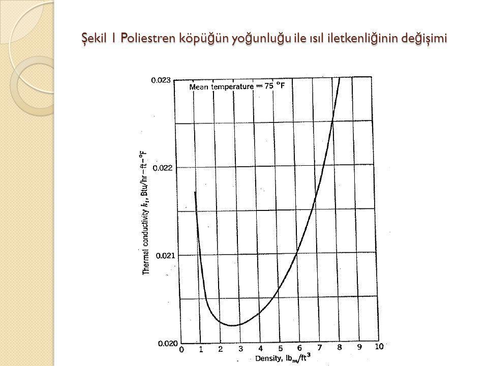 Şekil 1 Poliestren köpü ğ ün yo ğ unlu ğ u ile ısıl iletkenli ğ inin de ğ işimi