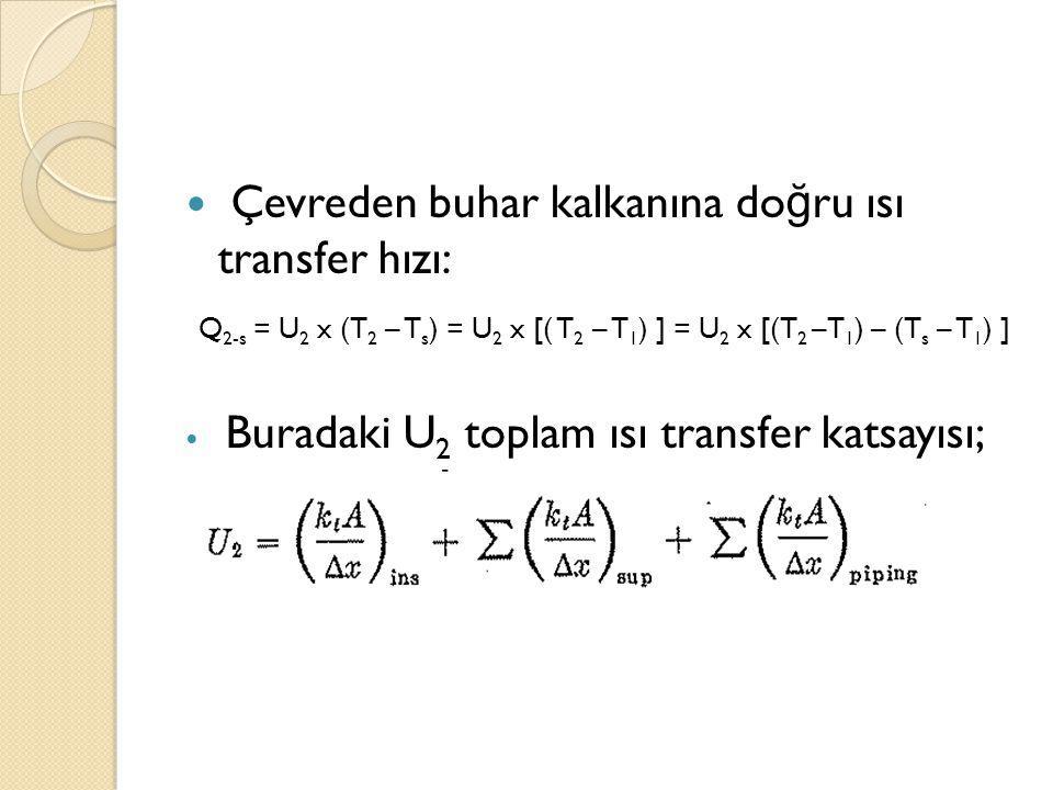 Çevreden buhar kalkanına do ğ ru ısı transfer hızı: Q 2-s = U 2 x (T 2 – T s ) = U 2 x [( T 2 – T 1 ) ] = U 2 x [(T 2 –T 1 ) – (T s – T 1 ) ] Buradaki U 2 toplam ısı transfer katsayısı;