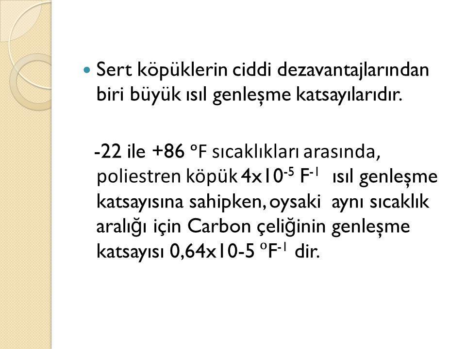 Sert köpüklerin ciddi dezavantajlarından biri büyük ısıl genleşme katsayılarıdır. -22 ile +86 ᵒF sıcaklıkları arasında, poliestren köpük 4x10 -5 F -1