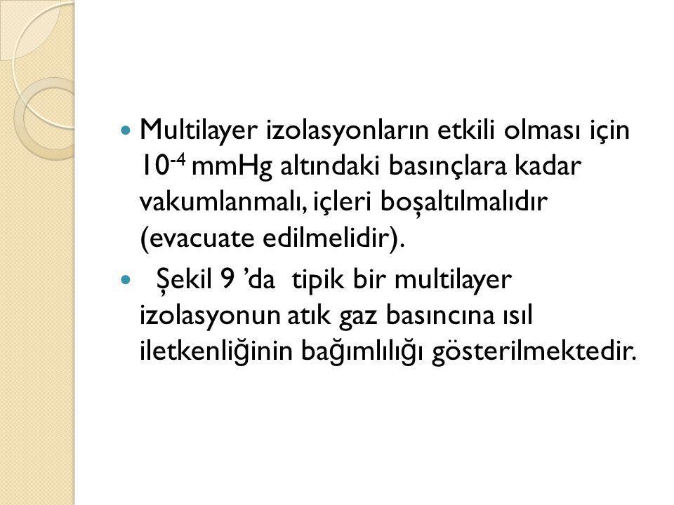 Multilayer izolasyonların etkili olması için 10 -4 mmHg altındaki basınçlara kadar vakumlanmalı, içleri boşaltılmalıdır (evacuate edilmelidir). Şekil