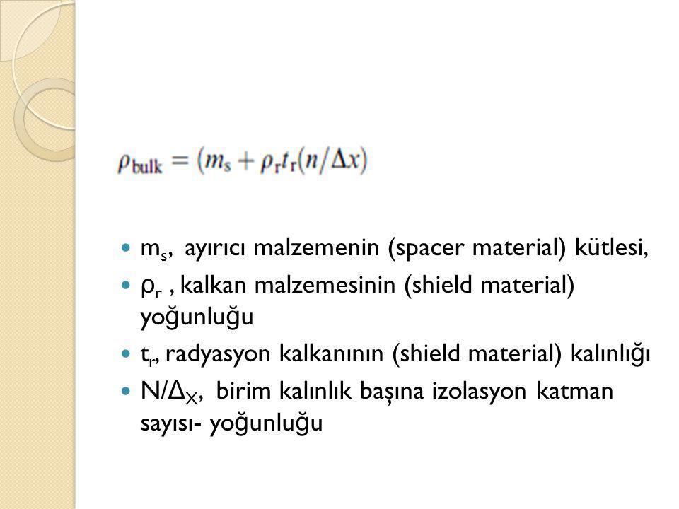 m s, ayırıcı malzemenin (spacer material) kütlesi, ρ r, kalkan malzemesinin (shield material) yo ğ unlu ğ u t r, radyasyon kalkanının (shield material) kalınlı ğ ı N/ Δ X, birim kalınlık başına izolasyon katman sayısı- yo ğ unlu ğ u