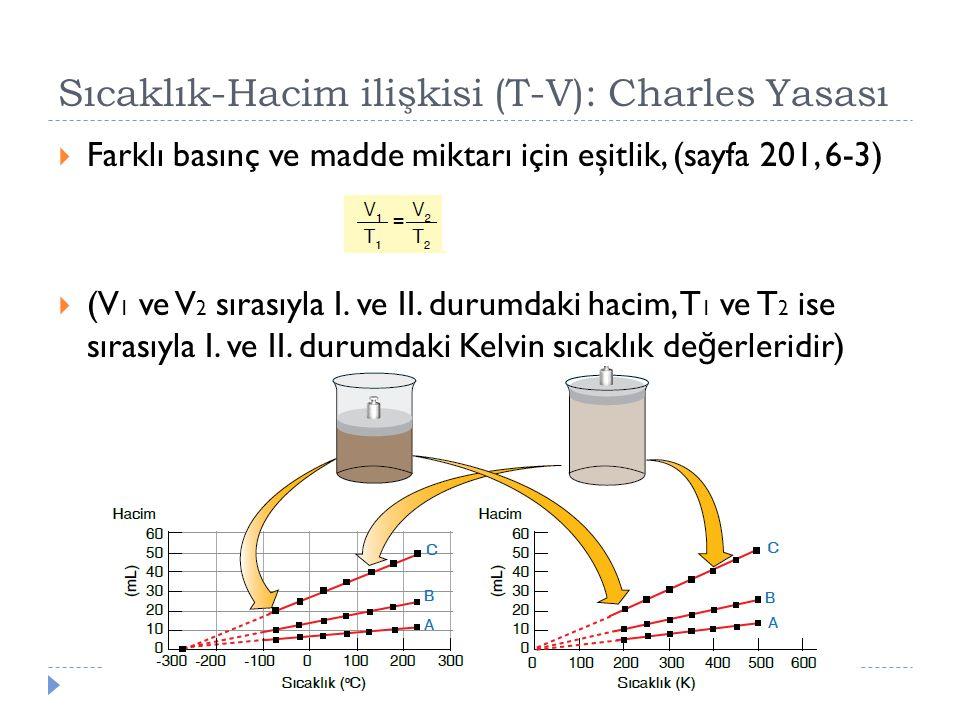 Sıcaklık-Hacim ilişkisi (T-V): Charles Yasası  Farklı basınç ve madde miktarı için eşitlik, (sayfa 201, 6-3)  (V 1 ve V 2 sırasıyla I. ve II. durumd