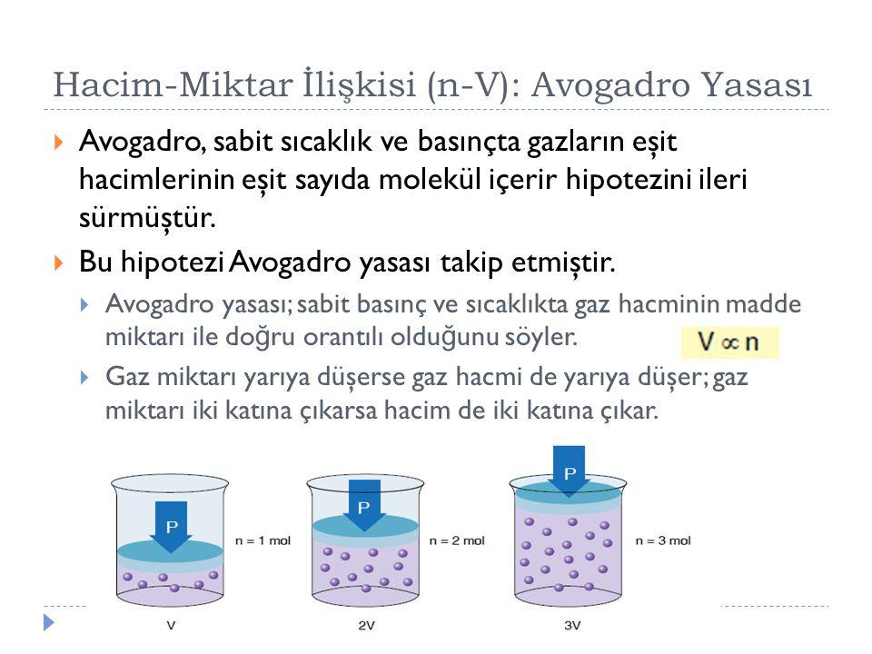 Hacim-Miktar İlişkisi (n-V): Avogadro Yasası  Avogadro, sabit sıcaklık ve basınçta gazların eşit hacimlerinin eşit sayıda molekül içerir hipotezini i