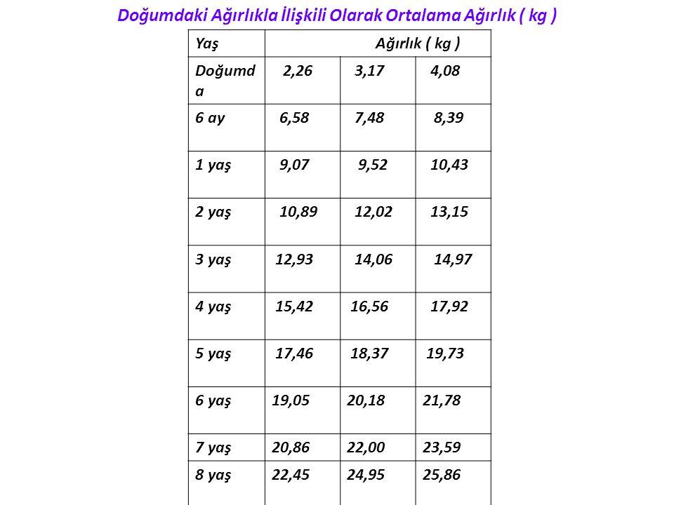 Doğumdaki Ağırlıkla İlişkili Olarak Ortalama Ağırlık ( kg ) Yaş Ağırlık ( kg ) Doğumd a 2,26 3,17 4,08 6 ay 6,58 7,48 8,39 1 yaş 9,07 9,52 10,43 2 yaş
