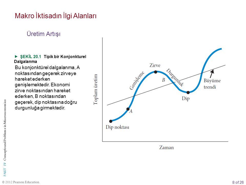 8 of 26 © 2012 Pearson Education PART IV Concepts and Problems in Macroeconomics  ŞEKİL 20.1 Tipik bir Konjonkturel Dalgalanma Bu konjonktürel dalgalanma, A noktasından geçerek zirveye hareket ederken genişlemektedir.