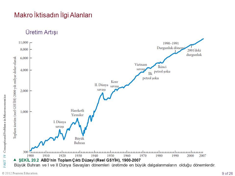 9 of 26 © 2012 Pearson Education PART IV Concepts and Problems in Macroeconomics  ŞEKİL 20.2 ABD'nin Toplam Çıktı Düzeyi (Reel GSYİH), 1900-2007 Büyük Buhran ve I ve II Dünya Savaşları dönemleri üretimde en büyük dalgalanmaların olduğu dönemlerdir.