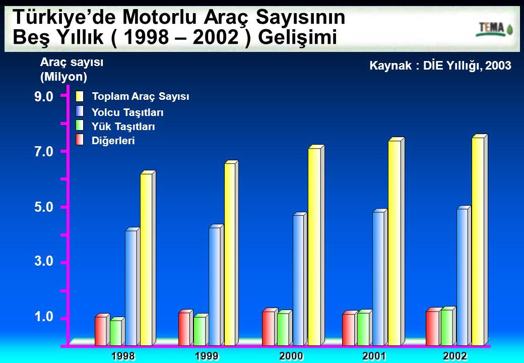 1.0 3.0 9.0 1998 1999 2000 2001 2002 Araç sayısı (Milyon) 5.0 7.0 Toplam Araç Sayısı Yolcu Taşıtları Yük Taşıtları Diğerleri Türkiye'de Motorlu Araç S