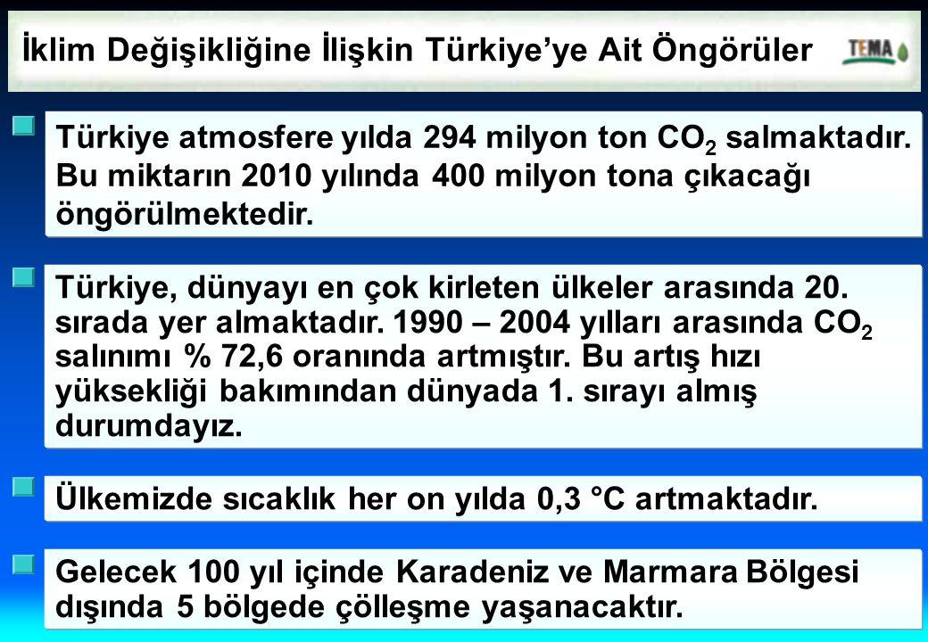 İklim Değişikliğine İlişkin Türkiye'ye Ait Öngörüler Türkiye atmosfere yılda 294 milyon ton CO 2 salmaktadır. Bu miktarın 2010 yılında 400 milyon tona