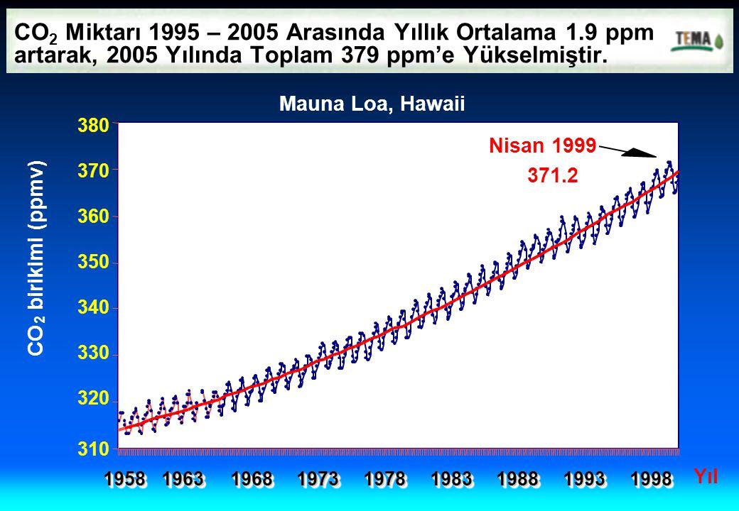 CO 2 Miktarı 1995 – 2005 Arasında Yıllık Ortalama 1.9 ppm artarak, 2005 Yılında Toplam 379 ppm'e Yükselmiştir. CO 2 birikimi (ppmv) Mauna Loa, Hawaii