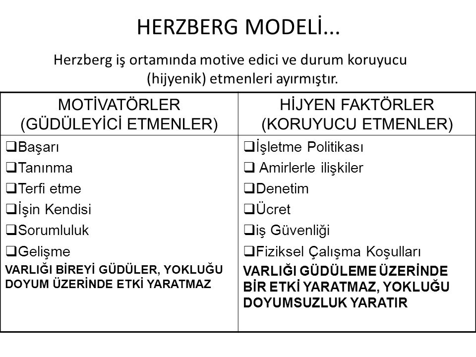 HERZBERG MODELİ... Herzberg iş ortamında motive edici ve durum koruyucu (hijyenik) etmenleri ayırmıştır. MOTİVATÖRLER (GÜDÜLEYİCİ ETMENLER) HİJYEN FAK