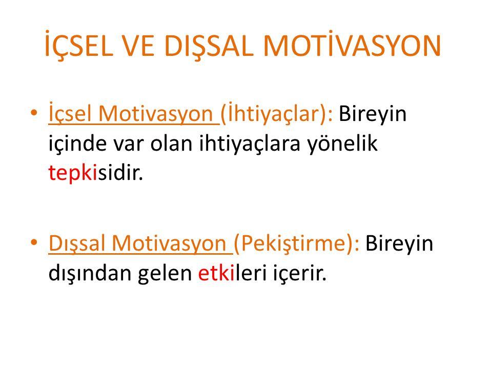 İÇSEL VE DIŞSAL MOTİVASYON İçsel Motivasyon (İhtiyaçlar): Bireyin içinde var olan ihtiyaçlara yönelik tepkisidir. Dışsal Motivasyon (Pekiştirme): Bire