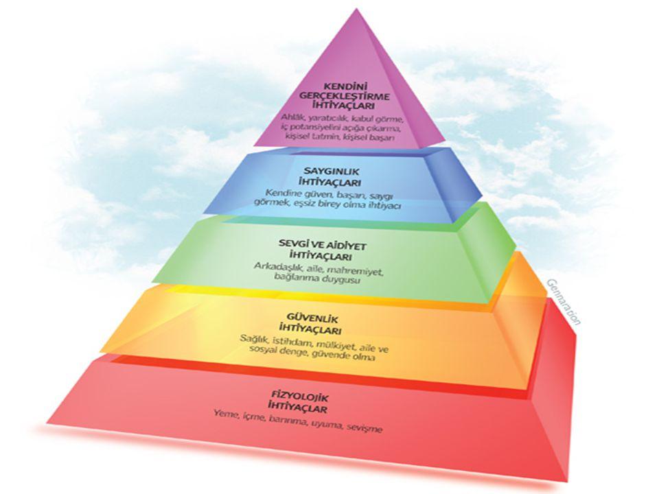 ABD'li psikolog Abraham Maslow tarafından ihtiyaç hiyerarşisi teorisi olarak bilinen teorisini 'A Theory of Human Motivation' kitabında açıklamıştır.
