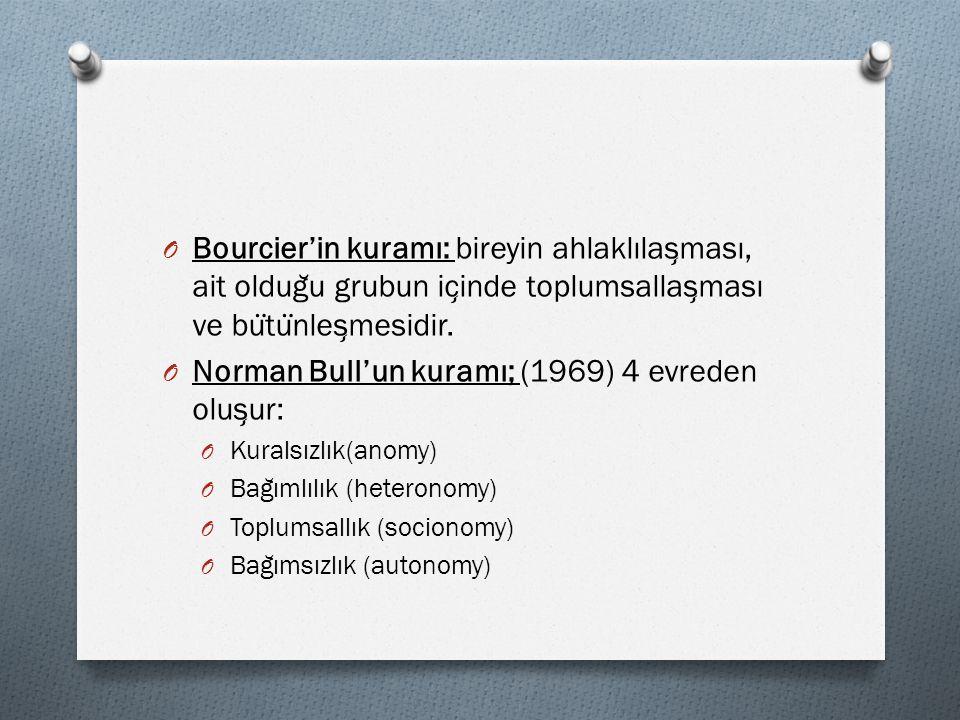 O Bourcier'in kuramı: bireyin ahlaklılas ̧ ması, ait oldug ̆ u grubun ic ̧ inde toplumsallas ̧ ması ve bu ̈ tu ̈ nles ̧ mesidir. O Norman Bull'un kura