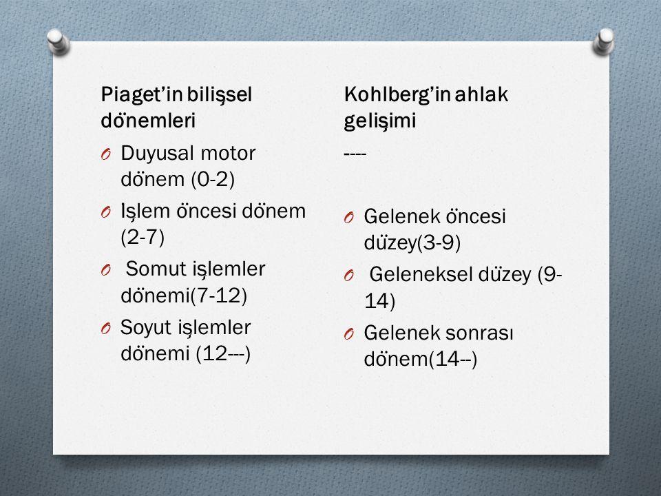 Piaget'in bilis ̧ sel do ̈ nemleri O Duyusal motor do ̈ nem (0-2) O I ̇ s ̧ lem o ̈ ncesi do ̈ nem (2-7) O Somut is ̧ lemler do ̈ nemi(7-12) O Soyut i