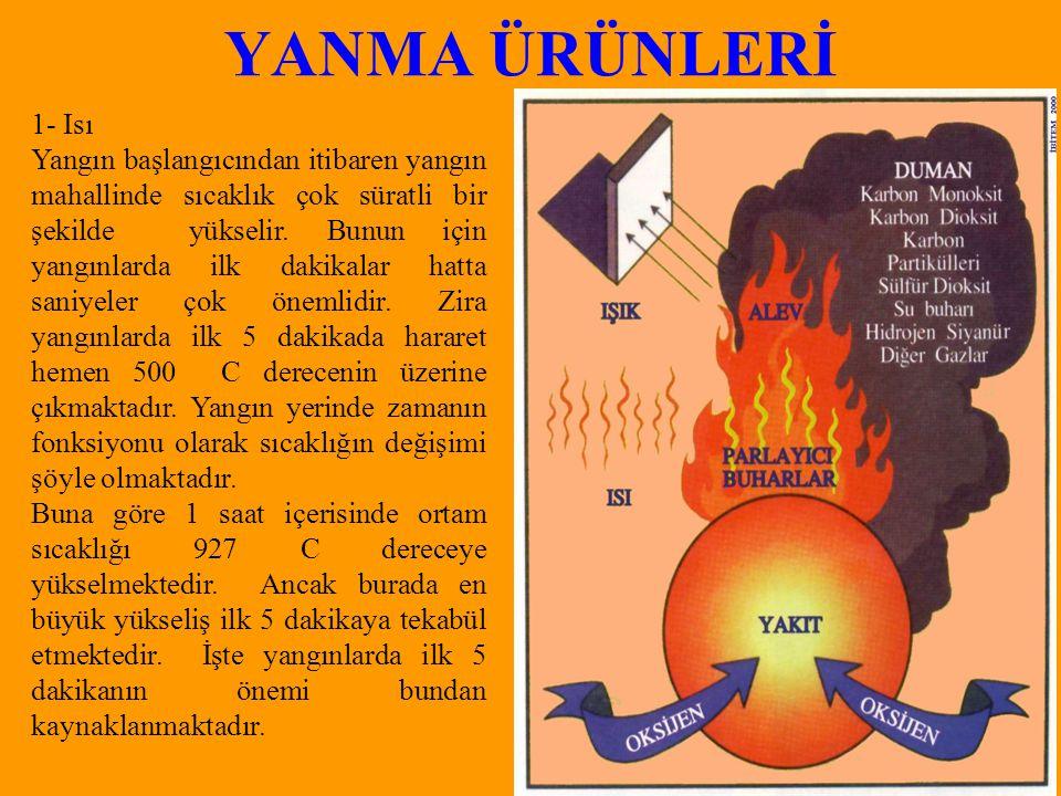 YANMA ÜRÜNLERİ 1- Isı Yangın başlangıcından itibaren yangın mahallinde sıcaklık çok süratli bir şekilde yükselir.