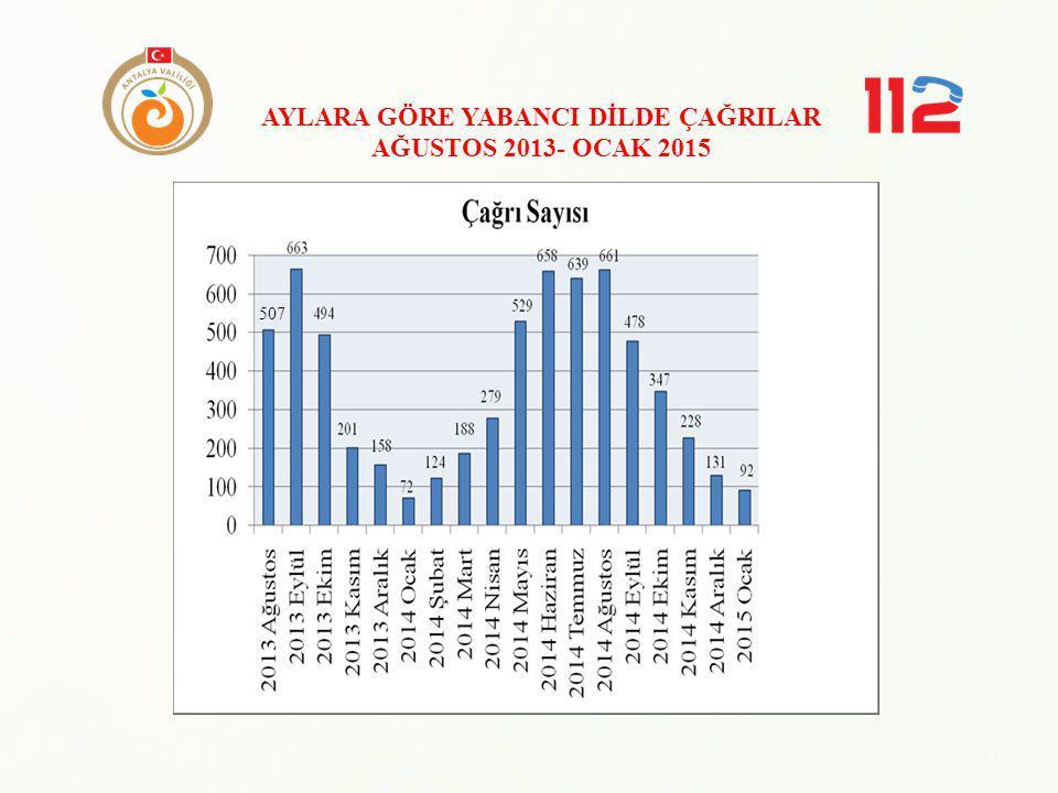 4 AYLARA GÖRE YABANCI DİLDE ÇAĞRILAR AĞUSTOS 2013- OCAK 2015 507