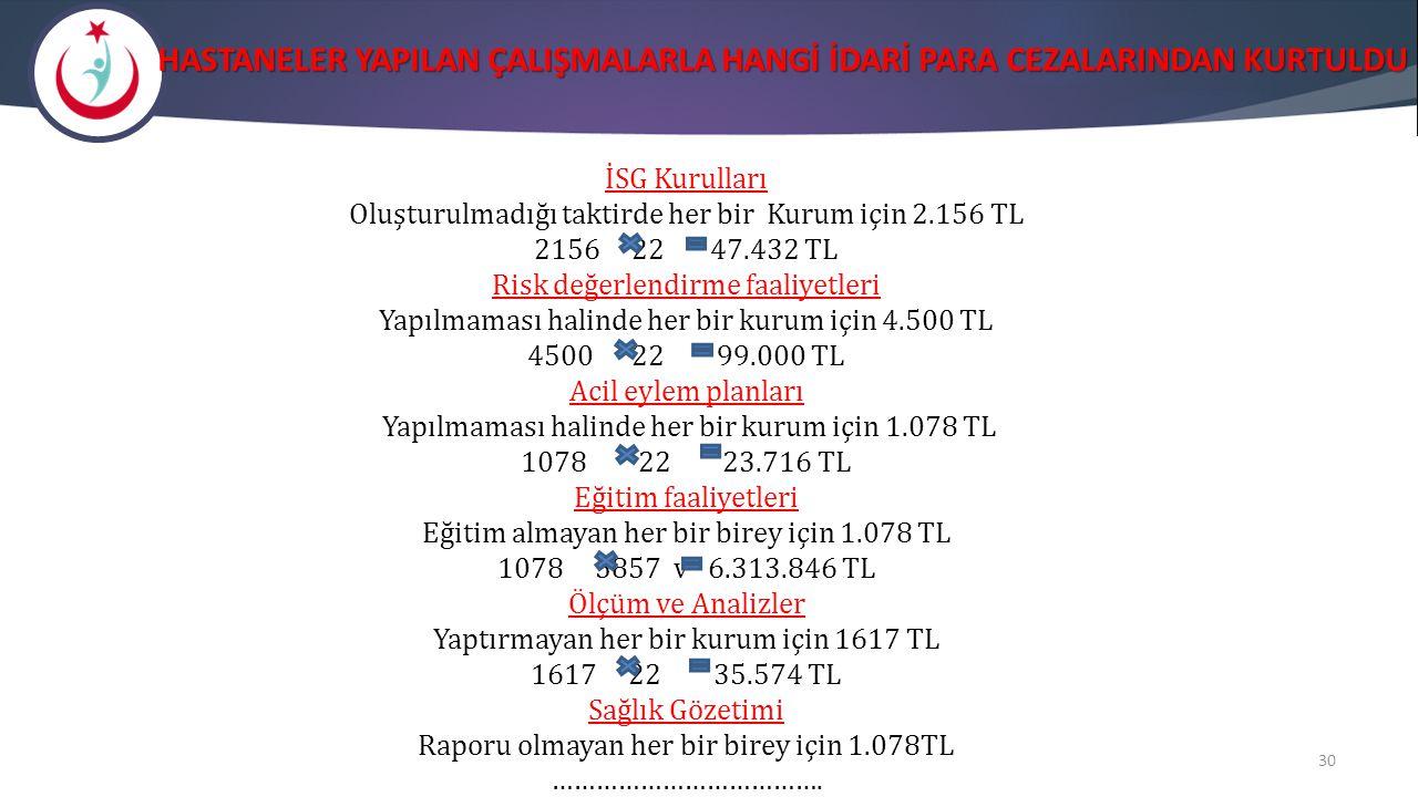 HASTANELER YAPILAN ÇALIŞMALARLA HANGİ İDARİ PARA CEZALARINDAN KURTULDU İSG Kurulları Oluşturulmadığı taktirde her bir Kurum için 2.156 TL 2156 22 47.4