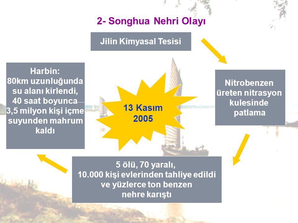 2- Songhua Nehri Olayı 13 Kasım 2005 Jilin Kimyasal Tesisi Nitrobenzen üreten nitrasyon kulesinde patlama 5 ölü, 70 yaralı, 10.000 kişi evlerinden tahliye edildi ve yüzlerce ton benzen nehre karıştı Harbin: 80km uzunluğunda su alanı kirlendi, 40 saat boyunca 3,5 milyon kişi içme suyunden mahrum kaldı
