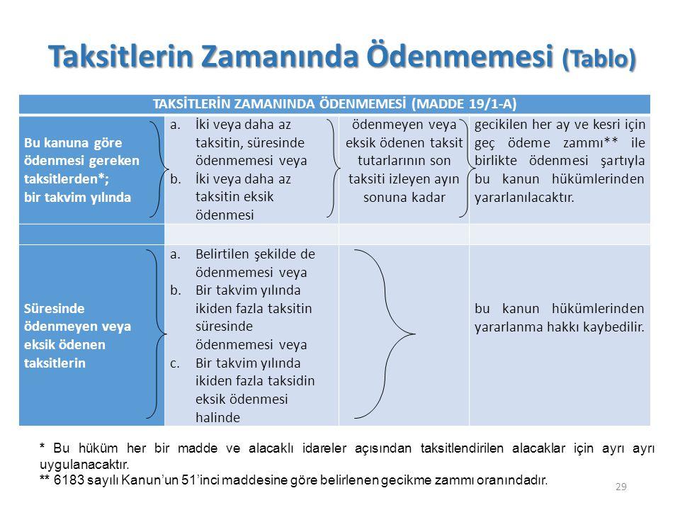 Taksitlerin Zamanında Ödenmemesi (Tablo) 29 TAKSİTLERİN ZAMANINDA ÖDENMEMESİ (MADDE 19/1-A) Bu kanuna göre ödenmesi gereken taksitlerden*; bir takvim