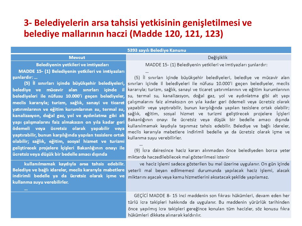 3- Belediyelerin arsa tahsisi yetkisinin genişletilmesi ve belediye mallarının haczi (Madde 120, 121, 123) 35 5393 sayılı Belediye Kanunu MevcutDeğişi