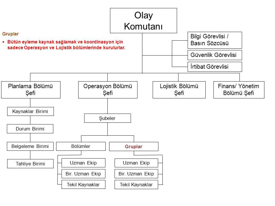 Olay Komutanı (Yönetici) Olay Komutanı Planlama Bölümü Şefi Operasyon Bölümü Şefi Lojistik Bölümü Şefi Finans/ Yönetim Bölümü Şefi Bilgi Görevlisi / B