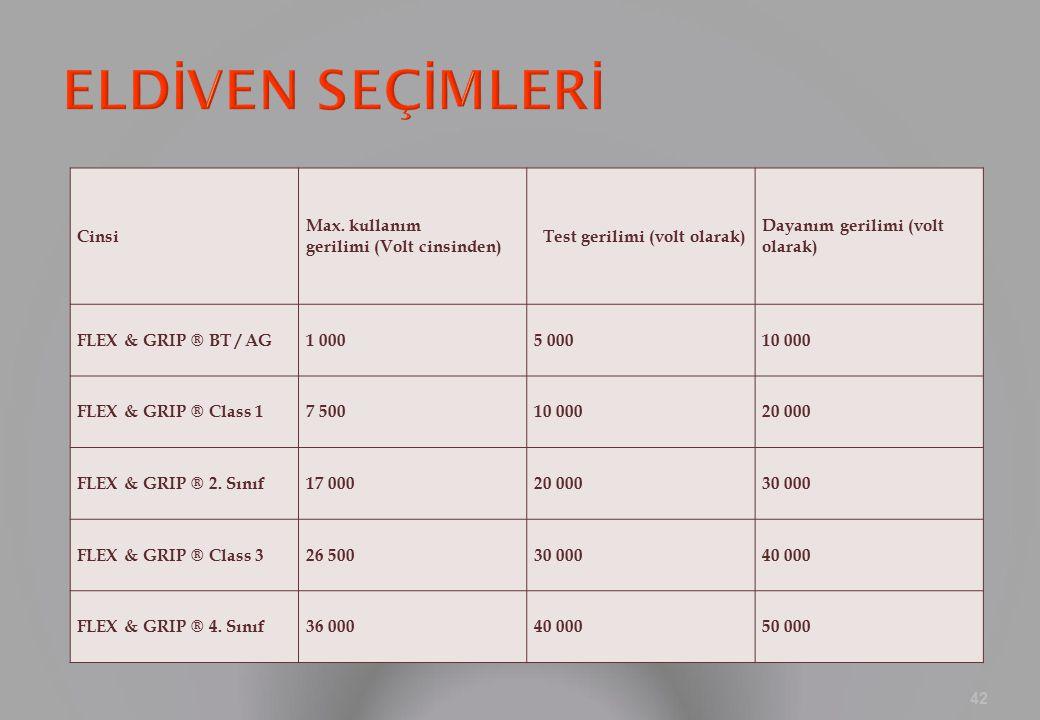 Cinsi Max. kullanım gerilimi (Volt cinsinden) Test gerilimi (volt olarak) Dayanım gerilimi (volt olarak) FLEX & GRIP ® BT / AG1 0005 00010 000 FLEX &