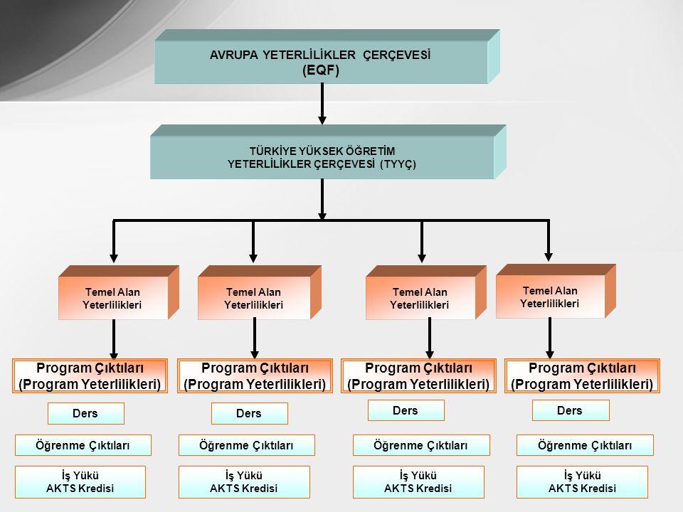 AVRUPA YETERLİLİKLER ÇERÇEVESİ (EQF) TÜRKİYE YÜKSEK ÖĞRETİM YETERLİLİKLER ÇERÇEVESİ (TYYÇ) Temel Alan Yeterlilikleri Temel Alan Yeterlilikleri Temel Alan Yeterlilikleri Temel Alan Yeterlilikleri Öğrenme Çıktıları İş Yükü AKTS Kredisi Program Çıktıları (Program Yeterlilikleri) Program Çıktıları (Program Yeterlilikleri) Program Çıktıları (Program Yeterlilikleri) Program Çıktıları (Program Yeterlilikleri) Ders Öğrenme Çıktıları İş Yükü AKTS Kredisi İş Yükü AKTS Kredisi İş Yükü AKTS Kredisi Ders