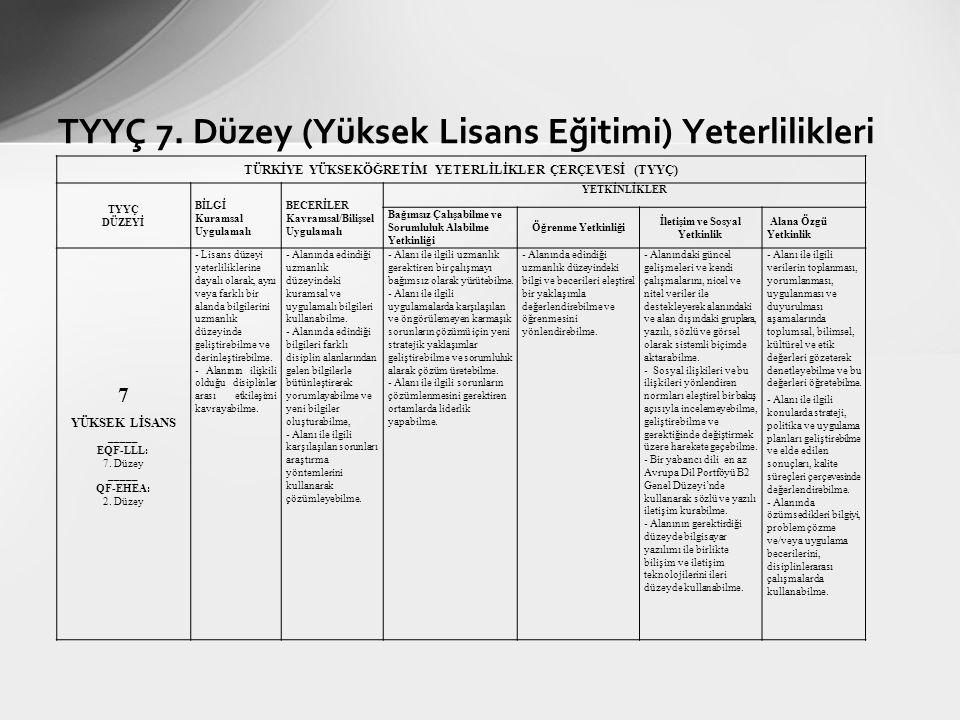 TYYÇ 7. Düzey (Yüksek Lisans Eğitimi) Yeterlilikleri TÜRKİYE YÜKSEKÖĞRETİM YETERLİLİKLER ÇERÇEVESİ (TYYÇ) TYYÇ DÜZEYİ BİLGİ Kuramsal Uygulamalı BECERİ