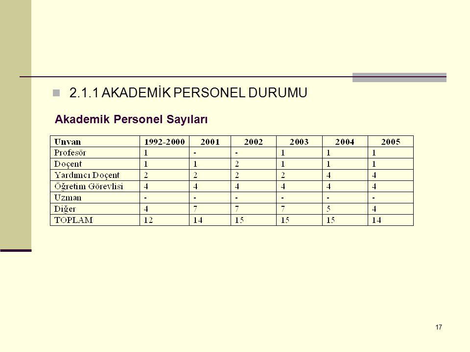 17 2.1.1 AKADEMİK PERSONEL DURUMU Akademik Personel Sayıları