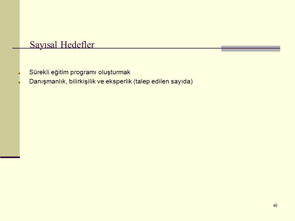 46 Sayısal Hedefler Sürekli eğitim programı oluşturmak Danışmanlık, bilirkişilik ve eksperlik (talep edilen sayıda)